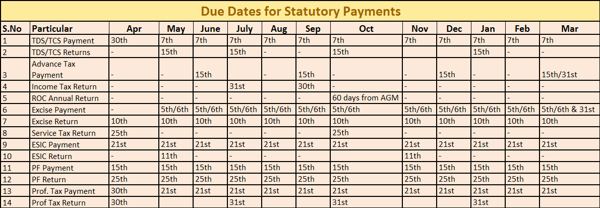 various statutory due dates