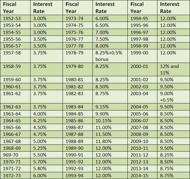 Historical Provident Fund Interest Rate