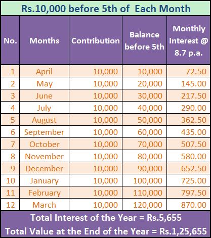 PPF Account Interest Calculation