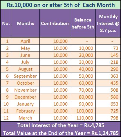 PPF Interest Calculation