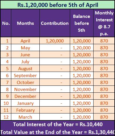 Provident Fund Interest Calculation