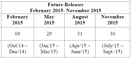 Advance Release Calendar of GPD Figures