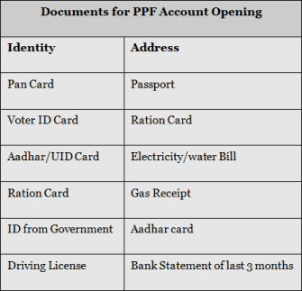 Documents for PPF Account Opening