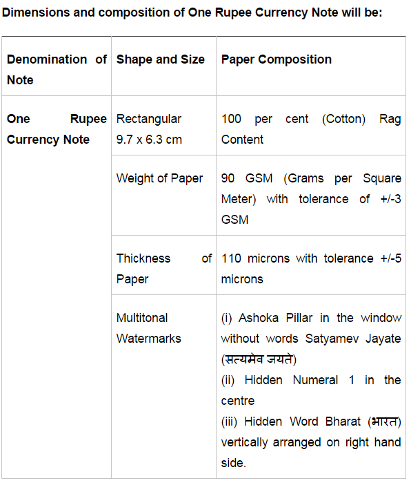 One rupee note dimensions
