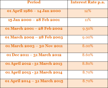 PPF Historical Interest Rates