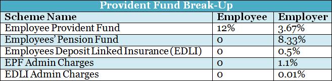 provident fund break-up