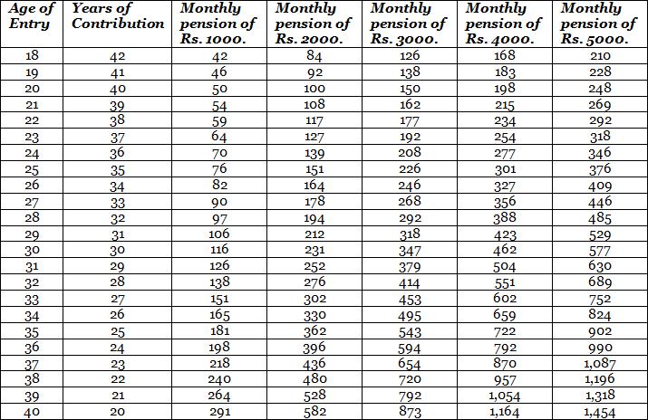 Atal Pension Yojana Contribution Calculator