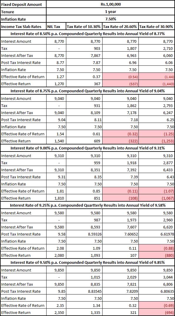 Fixed Deposit Negative Interest Rate