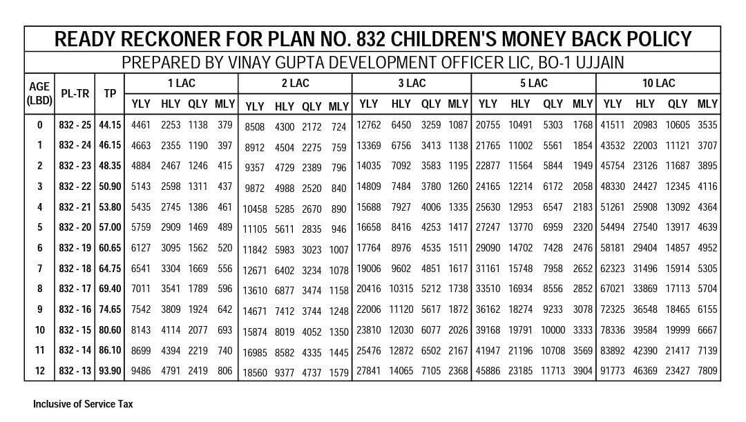 Ready-Reckoner-for-plan-832