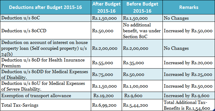 service tax chart for ay 2015 16 pdf: Tax cuts for salaried class in budget 2015 16