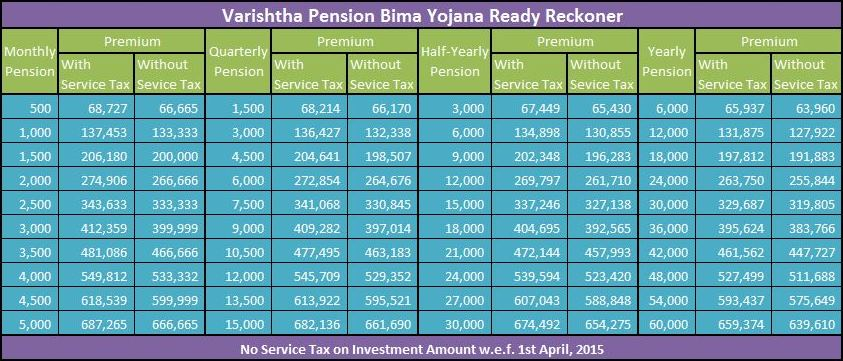 LIC Varishtha Pension Bima Yojana Ready Reckoner