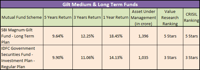 Gilt Debt Mutual Funds