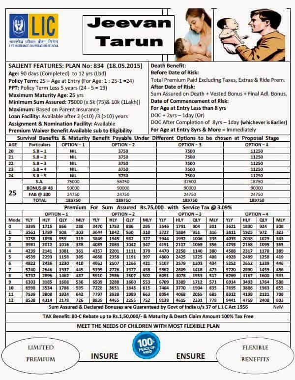 LIC New Children's Jeevan Tarun Plan Details Table No 834 Premium Chart