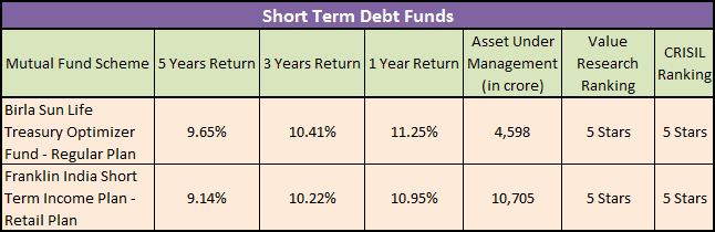 Short Term Debt Mutual Funds