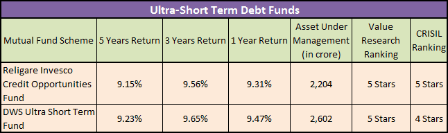Ultra Short Term Debt Mutual Funds