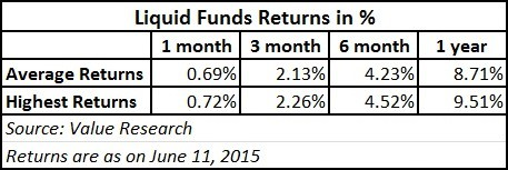 Best Liquid Funds Return