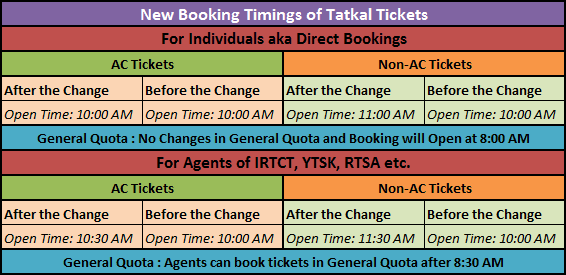 New Tatkal Tickets Booking Timings