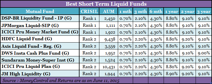 best short term liquid funds