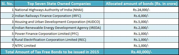 List of tax free bonds in India 2015