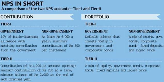 NPS withdrawal in Short