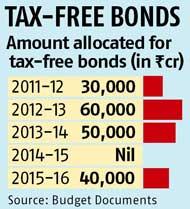 Tax Free Bonds History