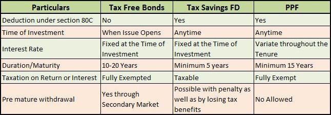 Tax Free Bonds vs PPF vs Bank FDs