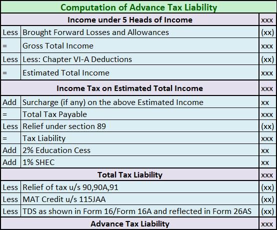 advance tax calculation