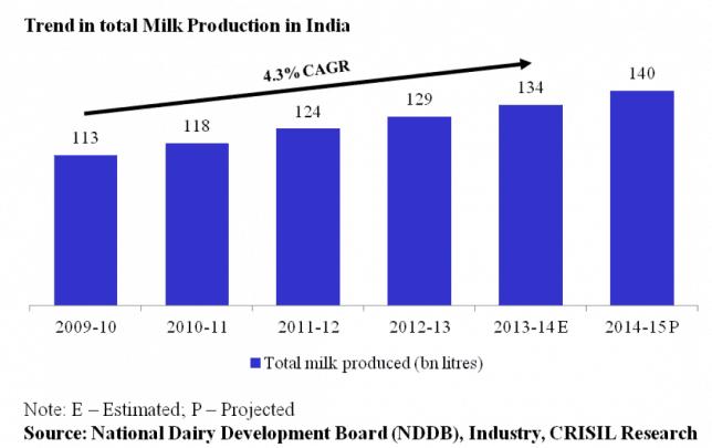 Prabhat dairy ipo grey market price