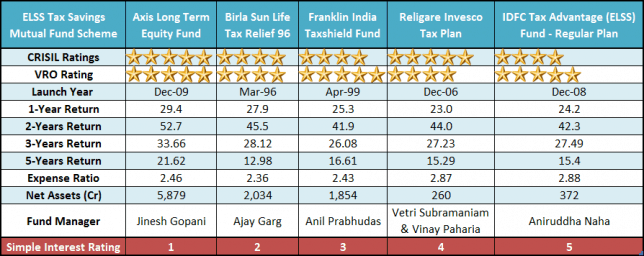 Top 5 Best Performing ELSS Tax Savings Mutual Funds