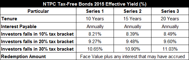 NTPC Tax-Free Bonds 2015 Effective Yield