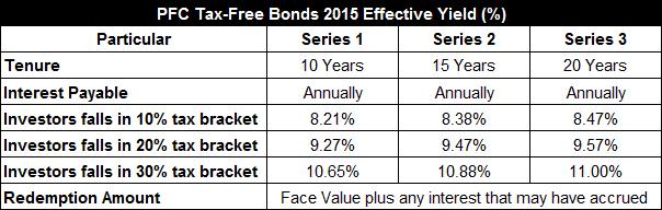 PFC Tax-Free Bonds 2015 Annual Yield