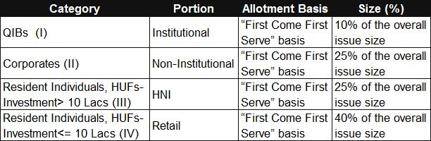 PFC Tax-Free Bonds 2015 Retail Portion