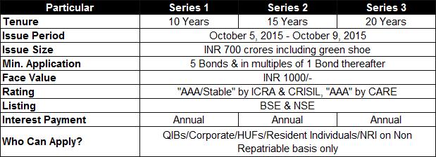 PFC Tax-Free Bonds 2015 Review