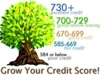 Grow your Credit CIBIL Score
