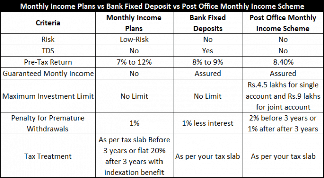 Monthly Income Plans vs Bank Fixed Deposit vs POMIS