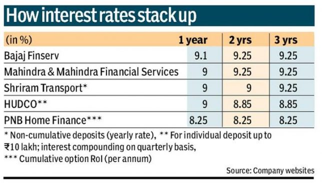 Corporate Fixed Deposit Interest Rates