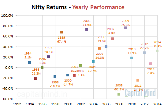 Nifty Yearly Returns
