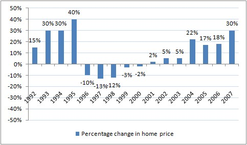 Real Estate Price Trend in India
