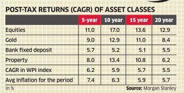 Should You Invest in Sovereign Gold Bond Scheme 2015