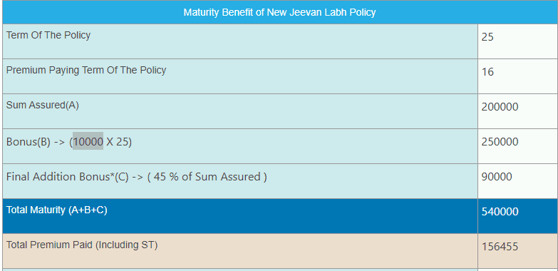 LIC Jeevan Labh Plan Review (Table No 836)