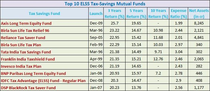Top 10 ELSS Tax-Savings Mutual Fund
