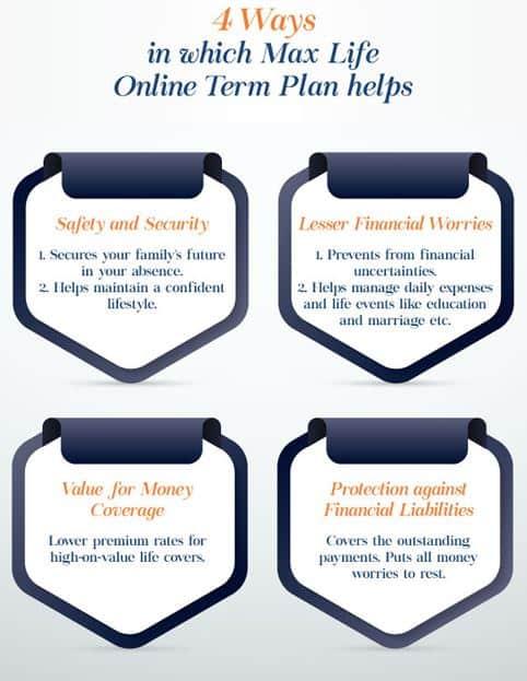 ONline Term insurance plan benefits