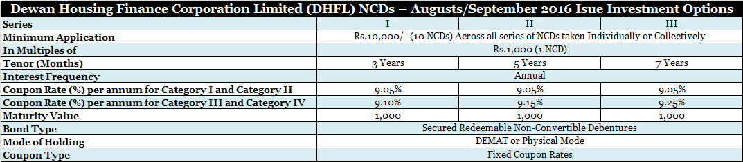 DHFL NCD August/September 2016 Trance II Investment Options