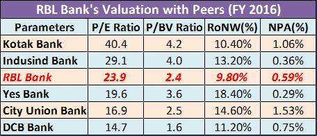 RBLBANK Share Price - 680.30 INR, RBL Bank stock price ...