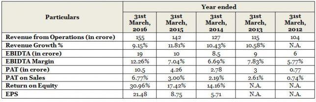 Financial Performance of Sheela Foam Limited