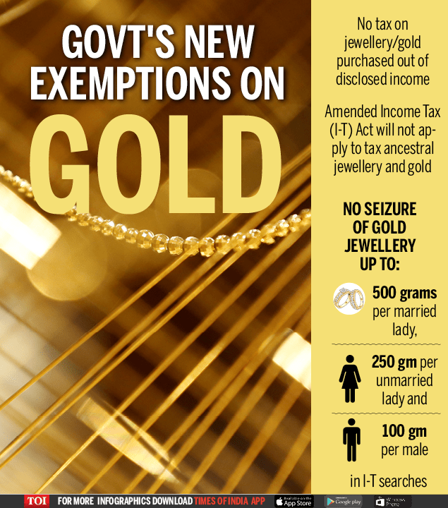 Taxation on Gold Jewellery and Ornaments Holdings