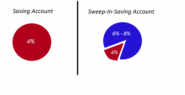 sweep account