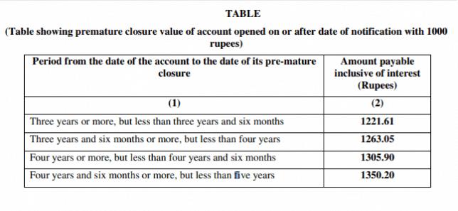 nsc calculation