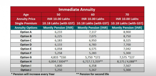 LIC Jeevan Shanti Calculator