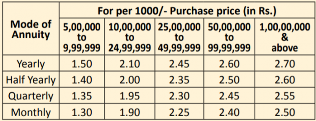 Incentive on the higher purchase price